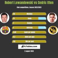 Robert Lewandowski vs Cedric Itten h2h player stats