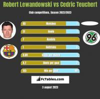 Robert Lewandowski vs Cedric Teuchert h2h player stats