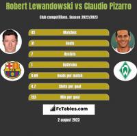 Robert Lewandowski vs Claudio Pizarro h2h player stats