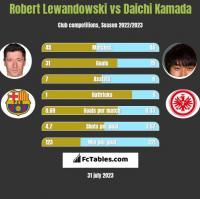 Robert Lewandowski vs Daichi Kamada h2h player stats