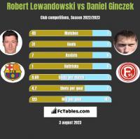 Robert Lewandowski vs Daniel Ginczek h2h player stats