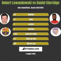 Robert Lewandowski vs Daniel Sturridge h2h player stats