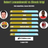 Robert Lewandowski vs Divock Origi h2h player stats