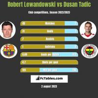 Robert Lewandowski vs Dusan Tadic h2h player stats
