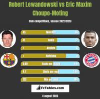 Robert Lewandowski vs Eric Maxim Choupo-Moting h2h player stats