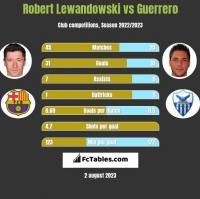 Robert Lewandowski vs Guerrero h2h player stats