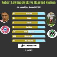 Robert Lewandowski vs Haavard Nielsen h2h player stats