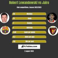 Robert Lewandowski vs Jairo h2h player stats