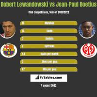 Robert Lewandowski vs Jean-Paul Boetius h2h player stats