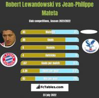 Robert Lewandowski vs Jean-Philippe Mateta h2h player stats
