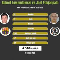 Robert Lewandowski vs Joel Pohjanpalo h2h player stats