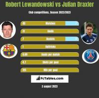 Robert Lewandowski vs Julian Draxler h2h player stats