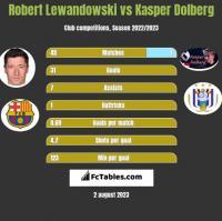 Robert Lewandowski vs Kasper Dolberg h2h player stats