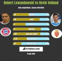 Robert Lewandowski vs Kevin Volland h2h player stats