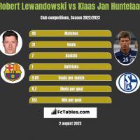 Robert Lewandowski vs Klaas Jan Huntelaar h2h player stats