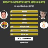 Robert Lewandowski vs Mauro Icardi h2h player stats