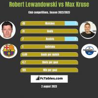 Robert Lewandowski vs Max Kruse h2h player stats