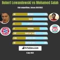Robert Lewandowski vs Mohamed Salah h2h player stats