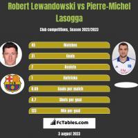 Robert Lewandowski vs Pierre-Michel Lasogga h2h player stats