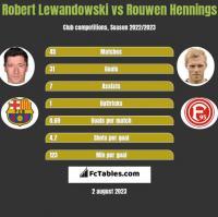 Robert Lewandowski vs Rouwen Hennings h2h player stats