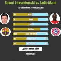 Robert Lewandowski vs Sadio Mane h2h player stats