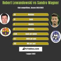 Robert Lewandowski vs Sandro Wagner h2h player stats