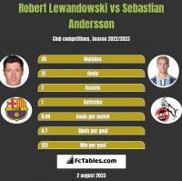 Robert Lewandowski vs Sebastian Andersson h2h player stats