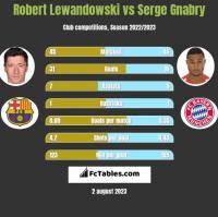 Robert Lewandowski vs Serge Gnabry h2h player stats