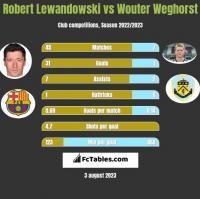 Robert Lewandowski vs Wouter Weghorst h2h player stats