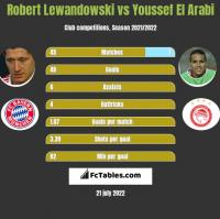 Robert Lewandowski vs Youssef El Arabi h2h player stats