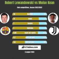 Robert Lewandowski vs Moise Kean h2h player stats