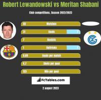 Robert Lewandowski vs Meritan Shabani h2h player stats