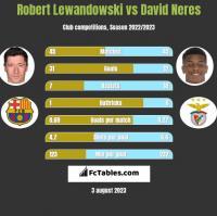 Robert Lewandowski vs David Neres h2h player stats