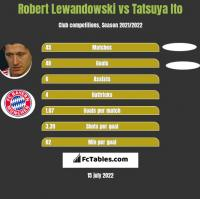 Robert Lewandowski vs Tatsuya Ito h2h player stats