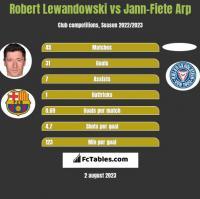 Robert Lewandowski vs Jann-Fiete Arp h2h player stats