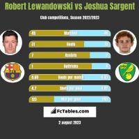 Robert Lewandowski vs Joshua Sargent h2h player stats