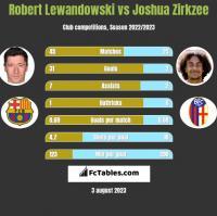 Robert Lewandowski vs Joshua Zirkzee h2h player stats