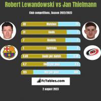 Robert Lewandowski vs Jan Thielmann h2h player stats