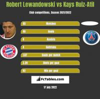 Robert Lewandowski vs Kays Ruiz-Atil h2h player stats
