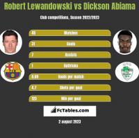 Robert Lewandowski vs Dickson Abiama h2h player stats
