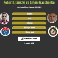 Robert Litauszki vs Anton Kravchenko h2h player stats