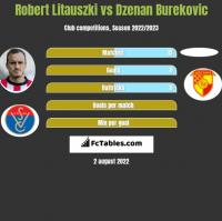 Robert Litauszki vs Dzenan Burekovic h2h player stats