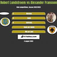 Robert Lundstroem vs Alexander Fransson h2h player stats