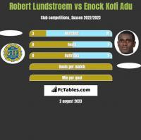 Robert Lundstroem vs Enock Kofi Adu h2h player stats