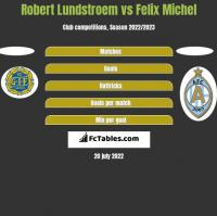 Robert Lundstroem vs Felix Michel h2h player stats