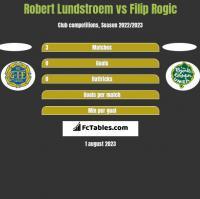 Robert Lundstroem vs Filip Rogic h2h player stats