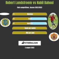 Robert Lundstroem vs Nabil Bahoui h2h player stats