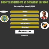 Robert Lundstroem vs Sebastian Larsson h2h player stats