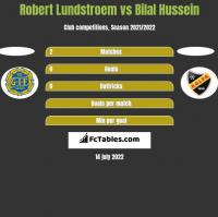 Robert Lundstroem vs Bilal Hussein h2h player stats