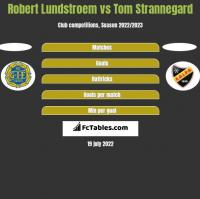 Robert Lundstroem vs Tom Strannegard h2h player stats
